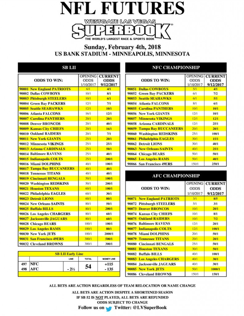 Las Vegas Sports Book NFL Odds